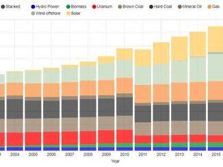 חלוקת מקורות אנרגיה בגרמניה